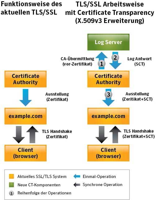 Certificate Transparency (CT) – Alles was Sie wissen müssen ...